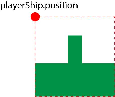 playerShip.position