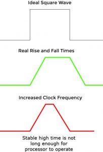 clock slew overclocking