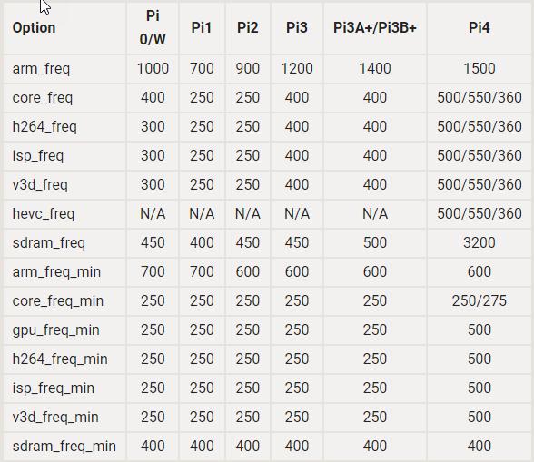 Default Raspberry Pi frequencies