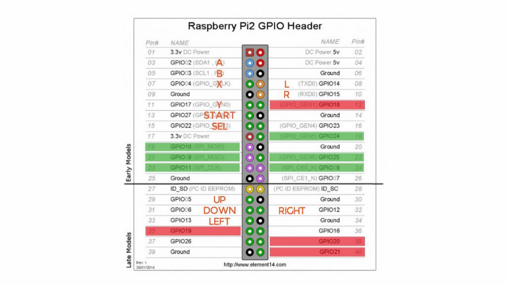 Raspberry Pi GPIO pinout with controller